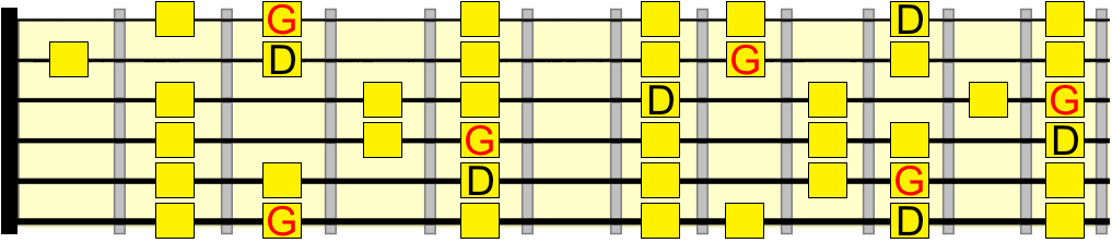 D mixolydian and G major
