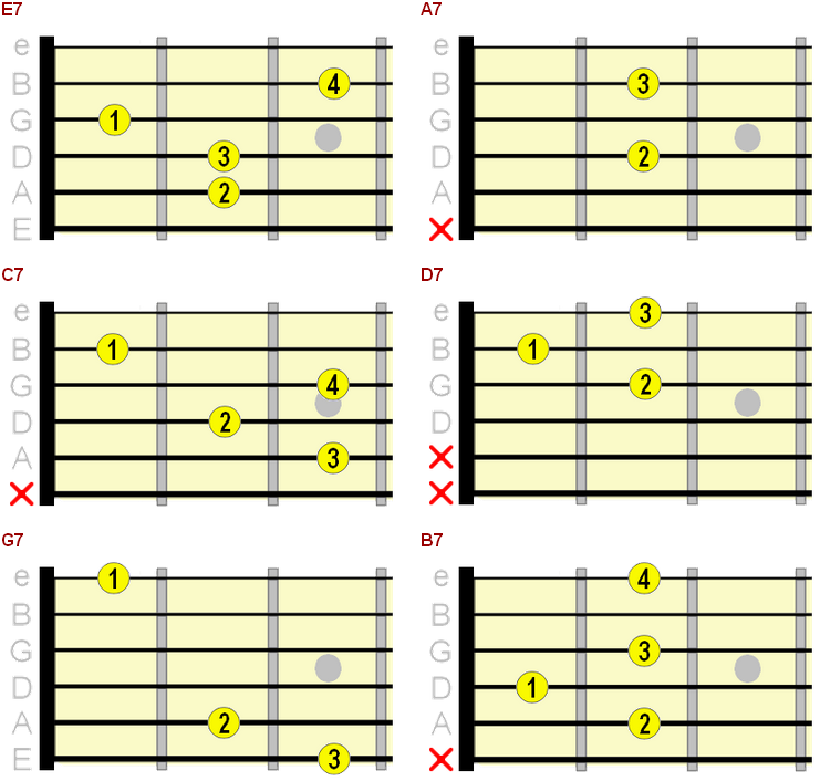 open position dominant 7th chord chart