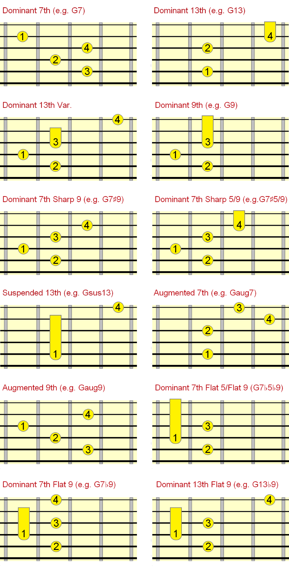 jazz dominant chord chart on 5th string fingering
