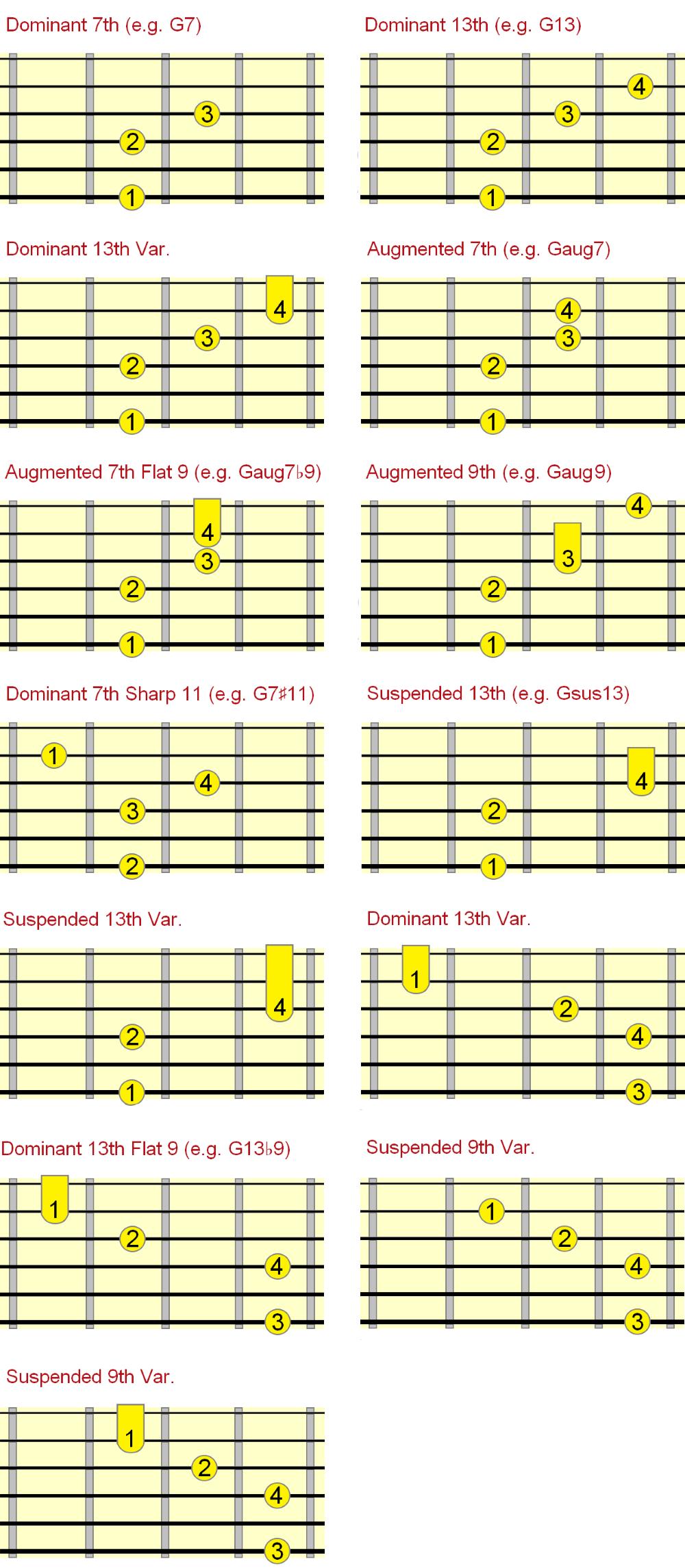 dominant jazz chord chart fingerings