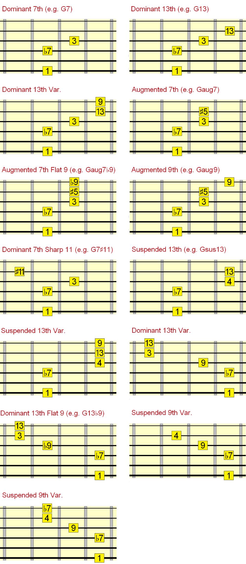 dominant jazz chord chart intervals