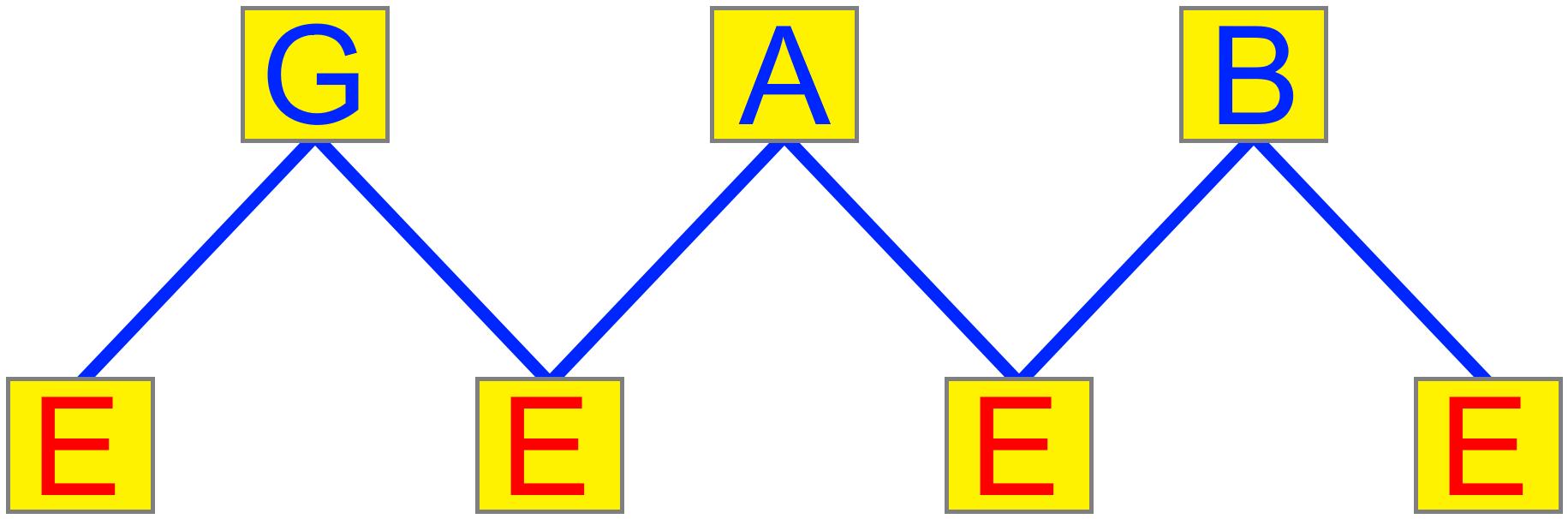 E pedal point diagram