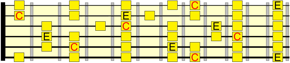 E phrygian and C major