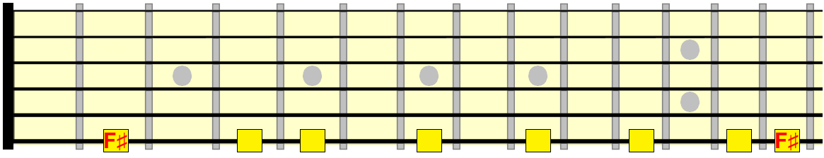 F sharp melodic minor across the 6th string
