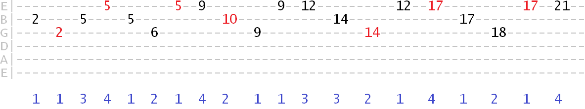 major arpeggio exercise combining fret jumps and note skipping