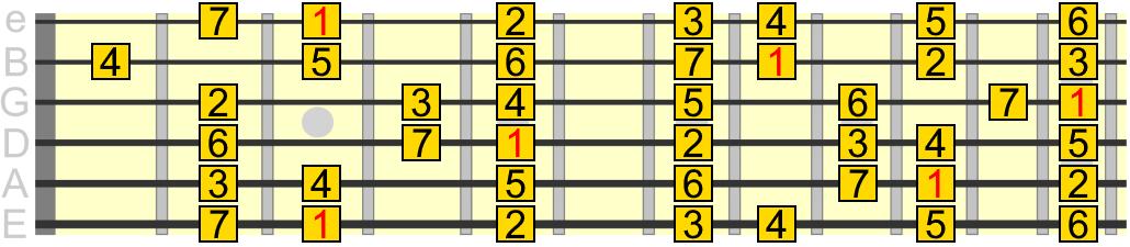 G major scale pattern across 12 frets