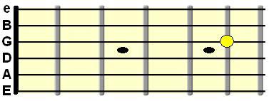 C harmonic