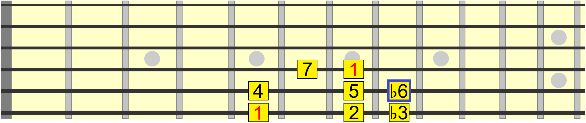 harmonic minor scale with minor 6th interval