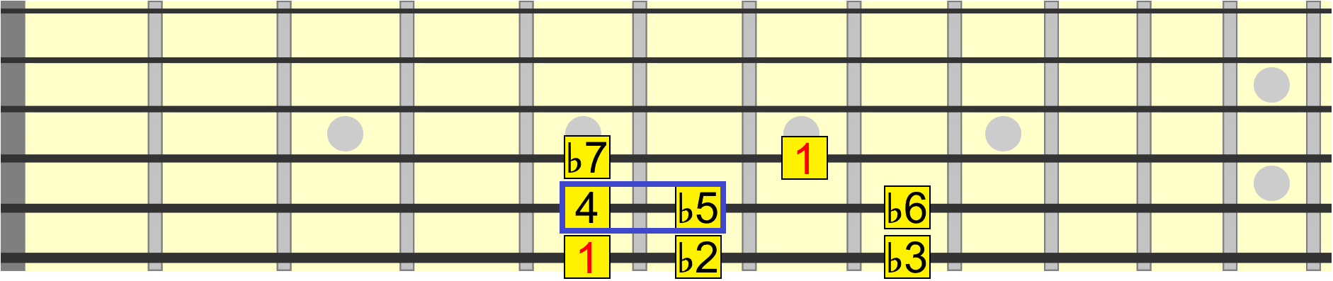 Locrian scale with a diminished 5th interval