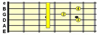 Major 7th chord on the A String