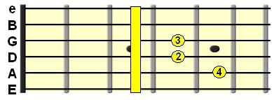 Major 7th chord on the E String