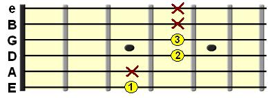 Major 7th shell chord on the E String