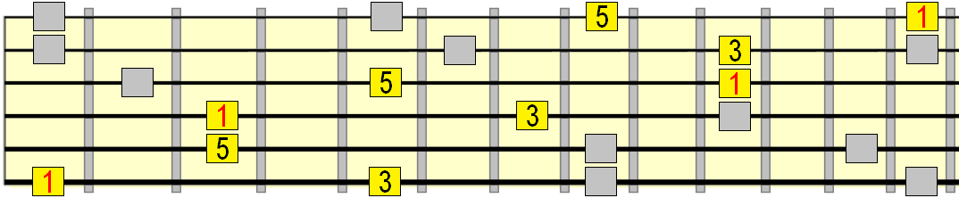 major arpeggio pattern connections with interval labels