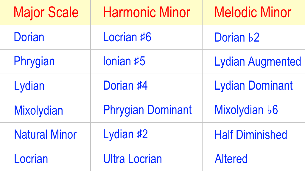 table showing the 21 scales created from 3 parent scales