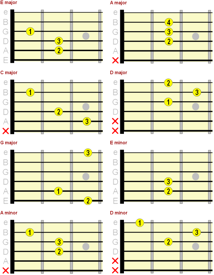 Beginner Guitar Chord Chart - Major, Minor & 7th Chords