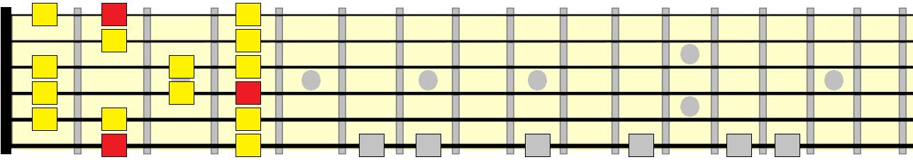 major scale 1st position pattern