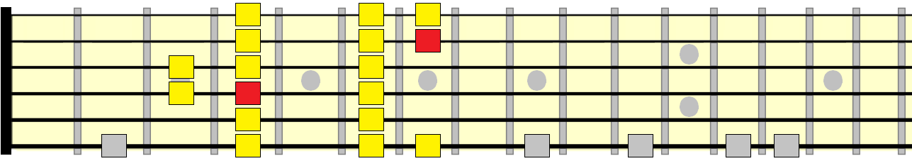 major scale 2nd position pattern