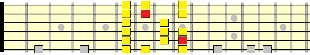 major scale 3rd position pattern