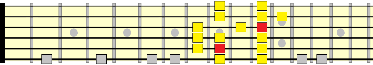 major scale 5th position pattern
