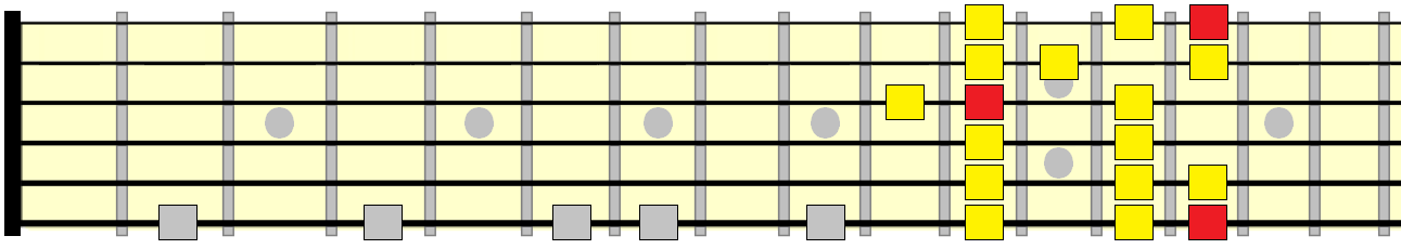 major scale 6th position pattern