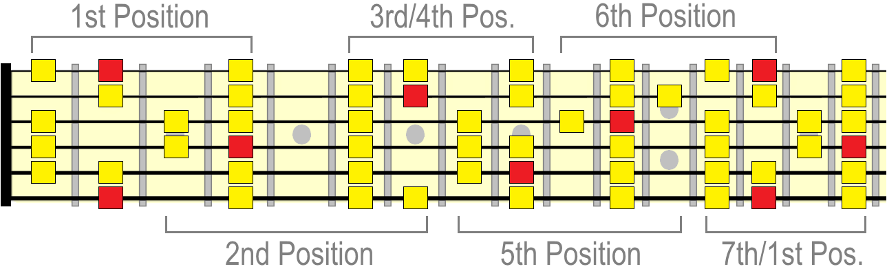 F sharp major scale positions