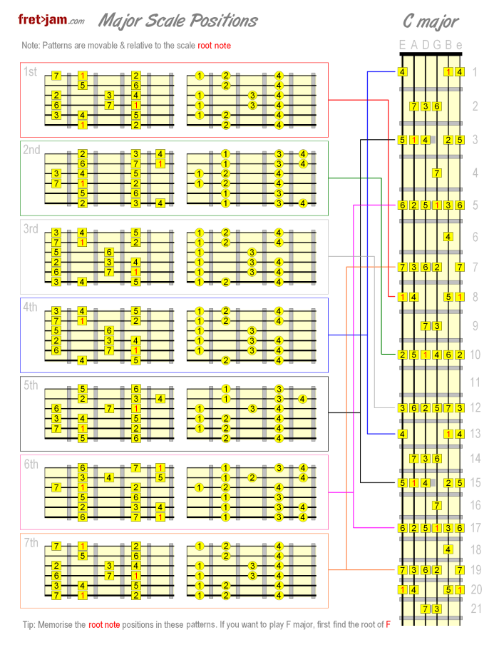 It's just a photo of Printable Guitar Scales intended for flamenco guitar
