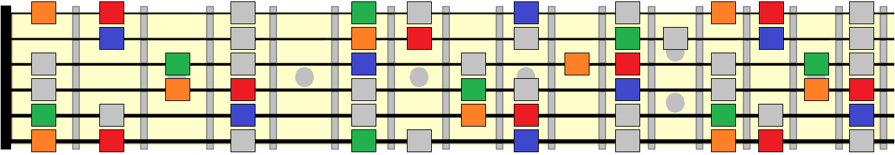 major scale with root, 3rd, 5th and 7th highlighted