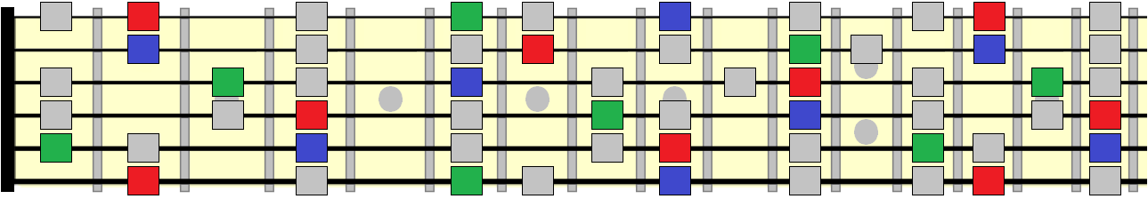 major scale with root, 3rd and 5th highlighted