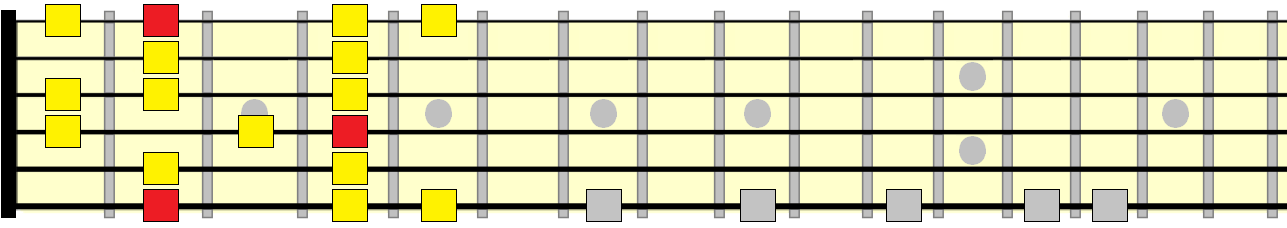melodic minor 1st position pattern