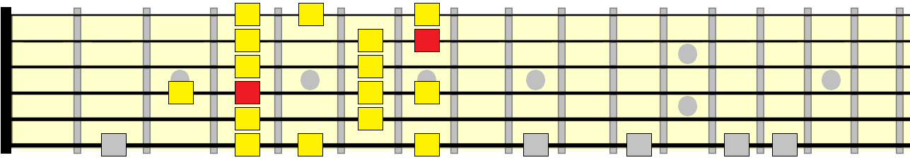 melodic minor 2nd position pattern