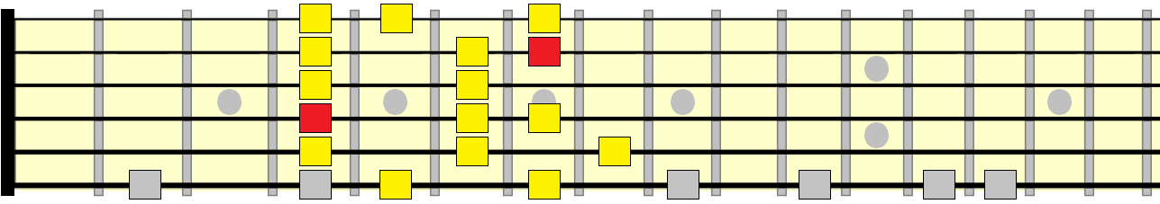 melodic minor 3rd position pattern