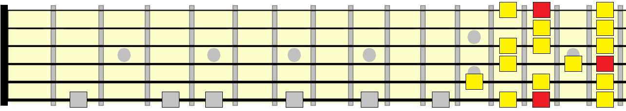 melodic minor 7th position pattern