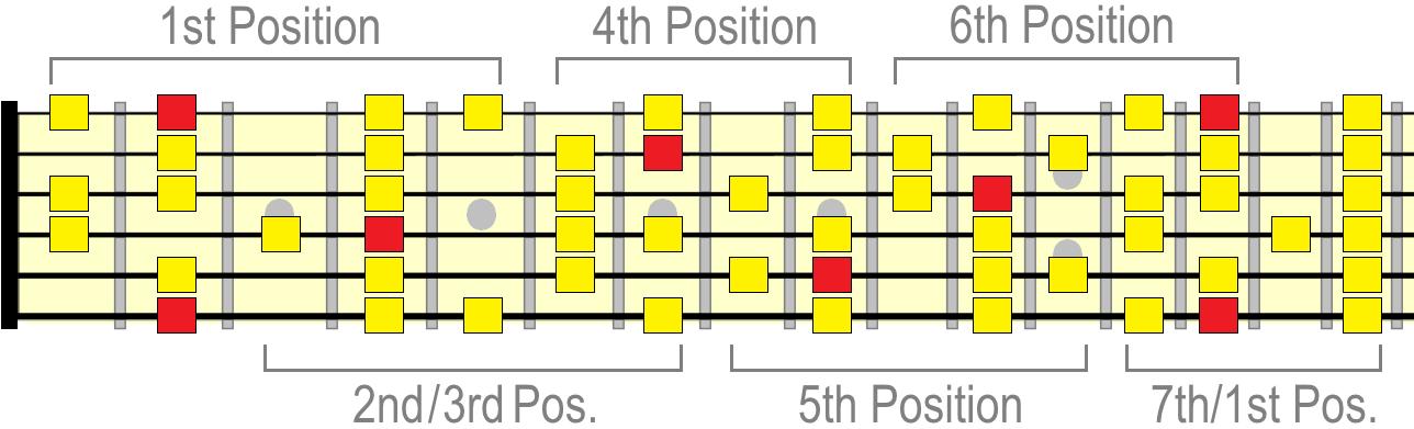 F sharp melodic minor positions