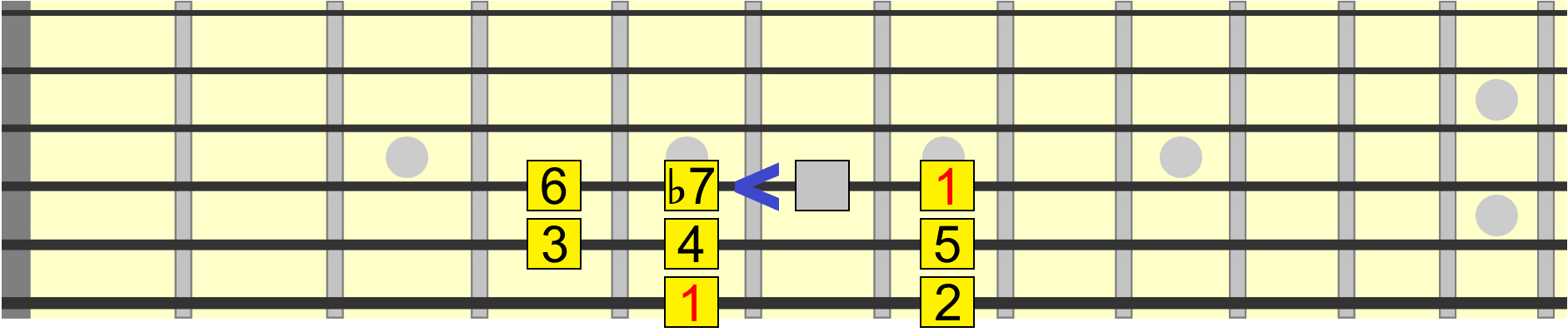 Mixolydian with a minor 7th interval