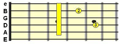 Minor 7th chord on the A String