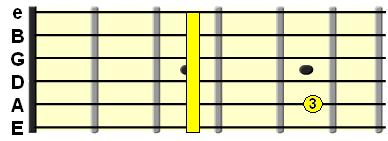 Minor 7th chord on the E String