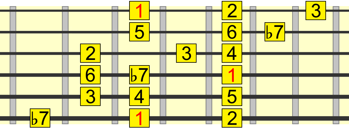 mixolydian three notes per string pattern