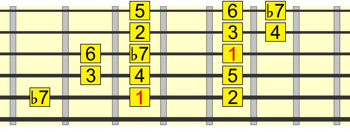 mixolydian 4 chord pattern