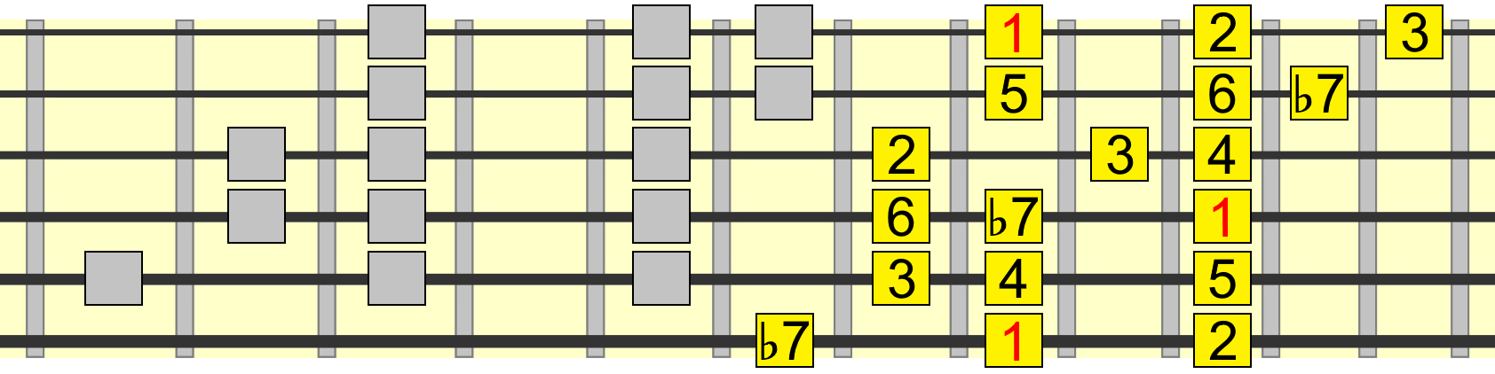 extended 4 chord mixolydian blues pattern