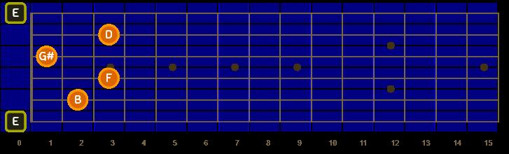 E7b9 chord in Oolimo