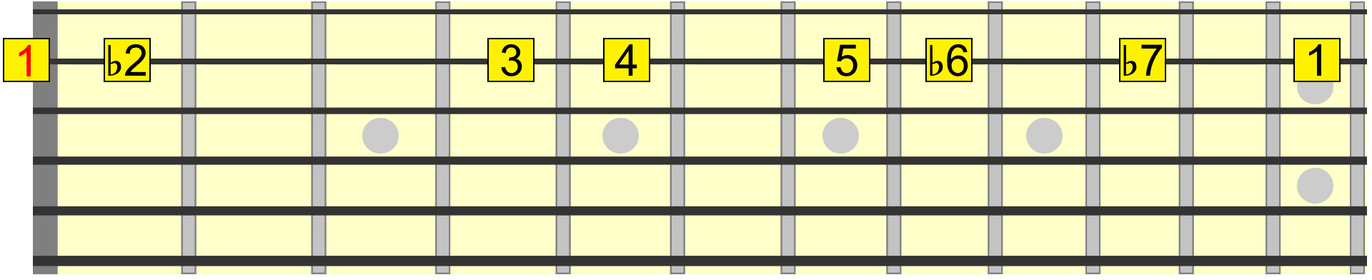 phrygian dominant scale across 2nd string