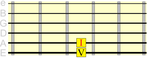 5th string tonic dominant root positions