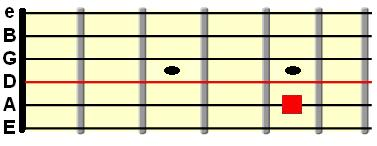 open D string tuned to the A string at the 5th fret