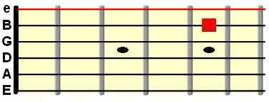 open high E string tuned to the B string at 5th fret