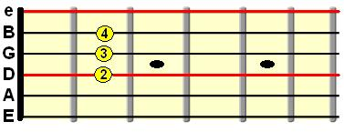 using A major to identify tuned strings